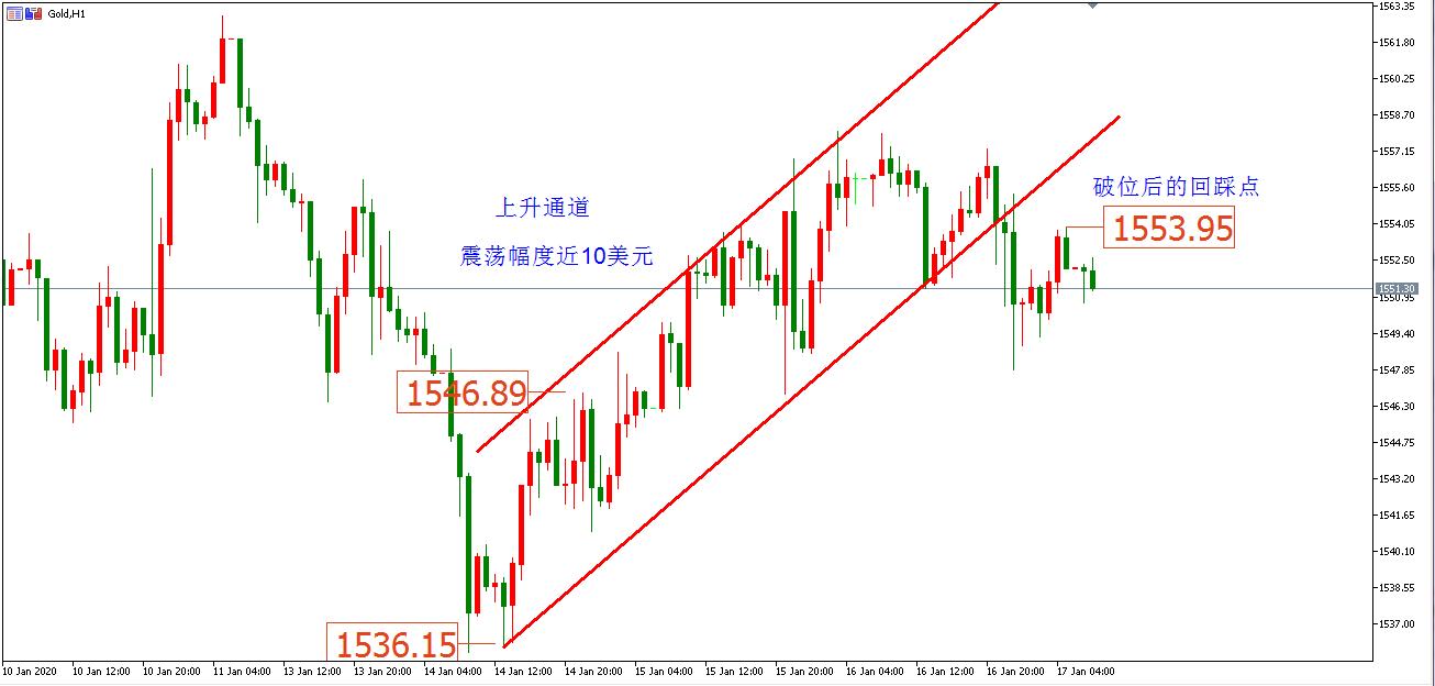 王渊哲:美国数据表现良好,国际黄金价格短线下挫