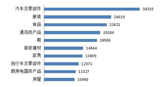 中消协:2019年汽车及零部件居商品投诉首位