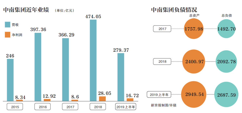 中南集团变阵背后:负债率超90%,地产及建筑业务承压