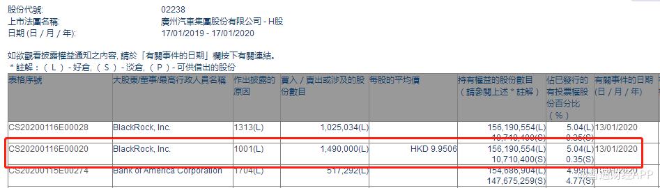贝莱德增持广汽集团(02238)149万股,每股作价9.95港元