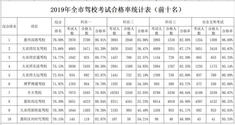 【权威发布】@惠州市民:2019年驾培机构排名出炉,速点避坑