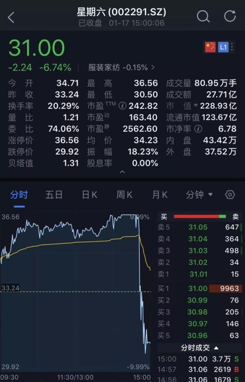 利空突袭!400亿医药白马股闪崩跌停 机构疯狂出逃!