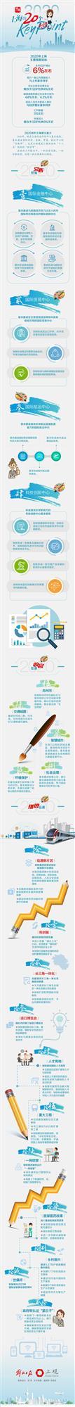 一图速读政府工作报告 | 2020年,上海的20个关键点