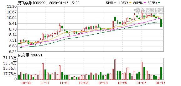 奥飞娱乐(002292)龙虎榜数据(01-17)