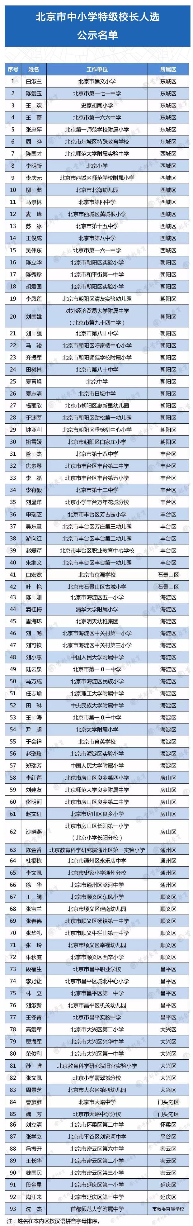 北京首批特级校长93人名单公布!快来看看有没有你母校校长图片