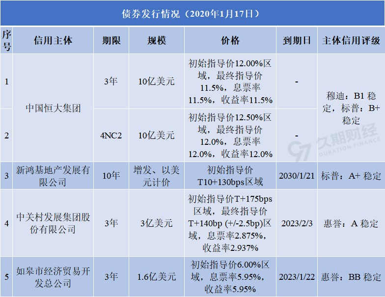 每日发行(1.17)|中国恒大(03333.HK)、新鸿基地产(00016.HK)、中关村发展集团、如皋经贸