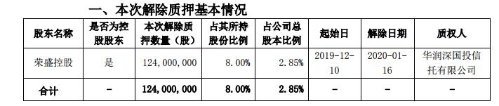 荣盛发展:荣盛控股1.24亿股股份解除质押