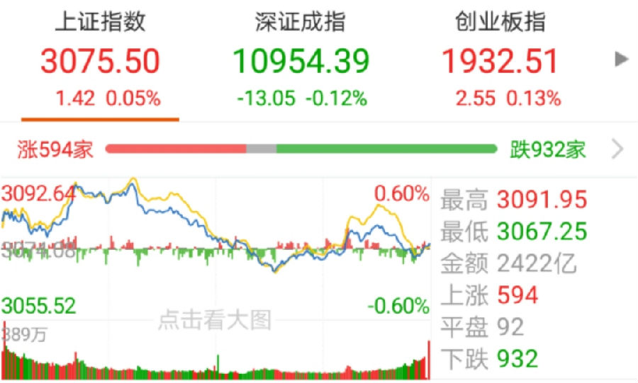 【今日盘点】三大股指震荡整理,下周将迎变盘窗口;基金市场涨多跌少,医药主题基金强势领涨!