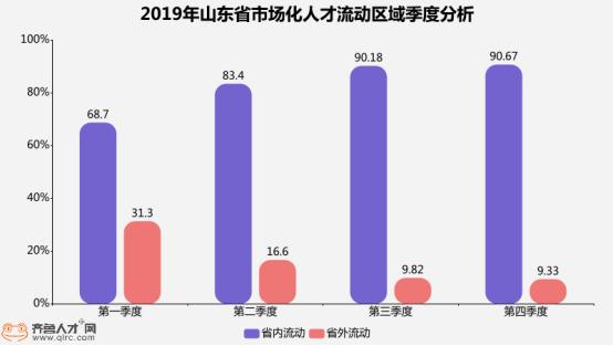 2019第四季度山东省人才流动数据发布,济南人才吸引力保持全年领先