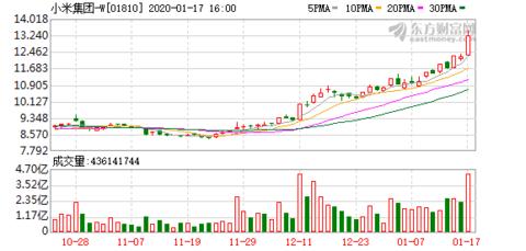 小米集团(01810-HK)因行使购股权折让发行11.76万股B类普通股