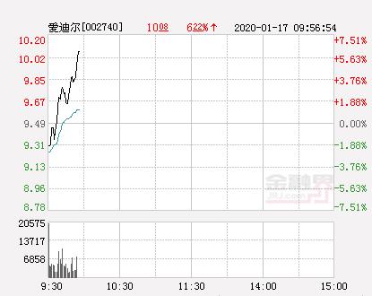 爱迪尔大幅拉升5.37% 股价创近2个月新高