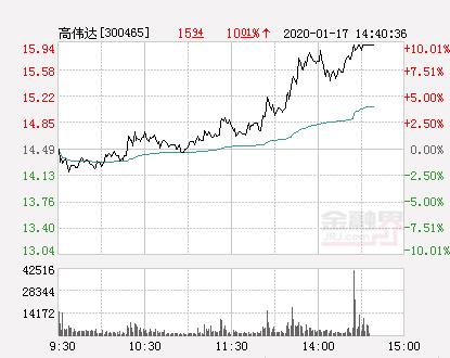 快讯:高伟达涨停  报于15.94元