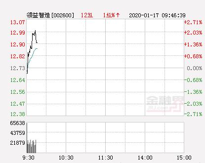 领益智造大幅拉升1.81% 股价创近2个月新高