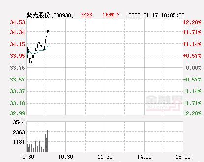 紫光股份大幅拉升1.9% 股价创近2个月新高
