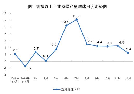 统计局:2019年12月天然气生产平稳 进口量继续增加