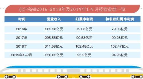 """""""高铁第一股""""京沪高铁上市首秀 去年日赚超3000万元"""