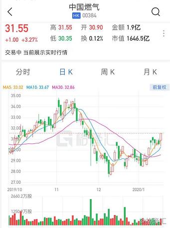 港股异动 | 燃气股个别发展 中国燃气获投行唱好涨逾3%领涨