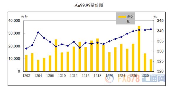 白银12月成交量同比大增223%!上海黄金交易所2019年12月行情月报