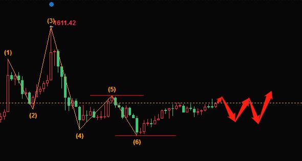 洪扶财:黄金价格趋势看涨前,技术性回调有必要,先跌后涨