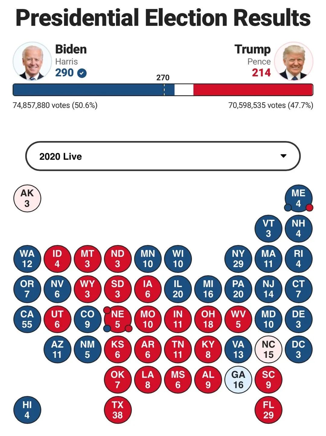拜登已获超270票,大选结果还有哪些悬念?