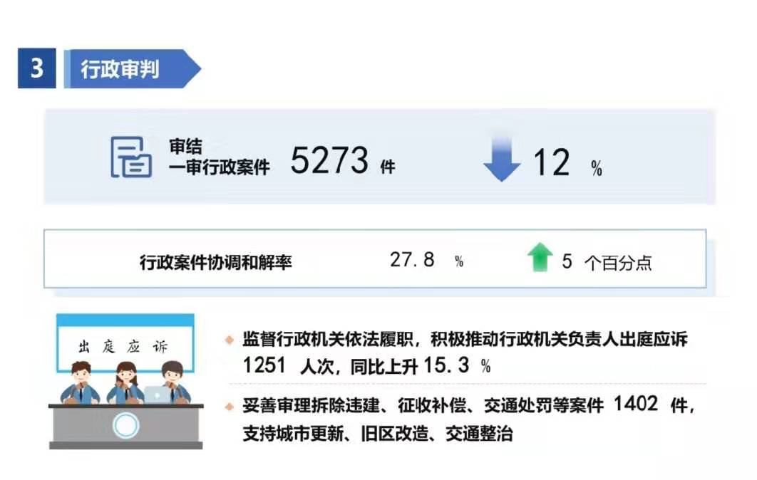 """审结""""民告官""""案件5273件!行政机关负责人出庭应诉1251人次"""
