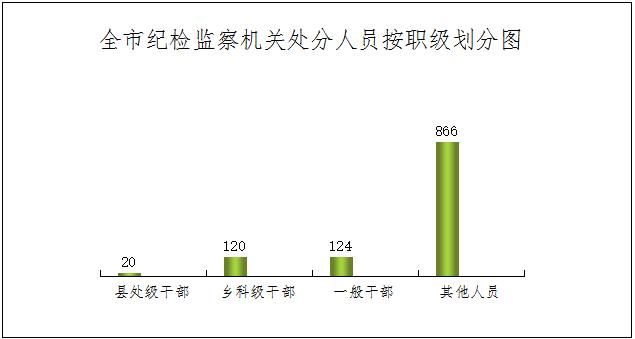 宣城:2019年全市纪检监察机关处置问题线索3075件处分1130人
