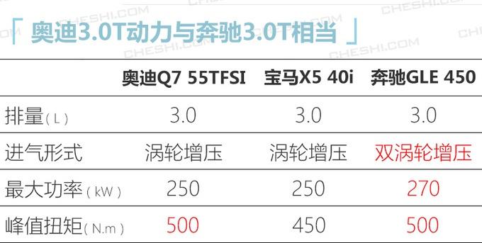 价格或大幅下调12万 奥迪改款Q7售价曝光