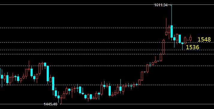 云杰:黄金短期震荡上行趋势不改