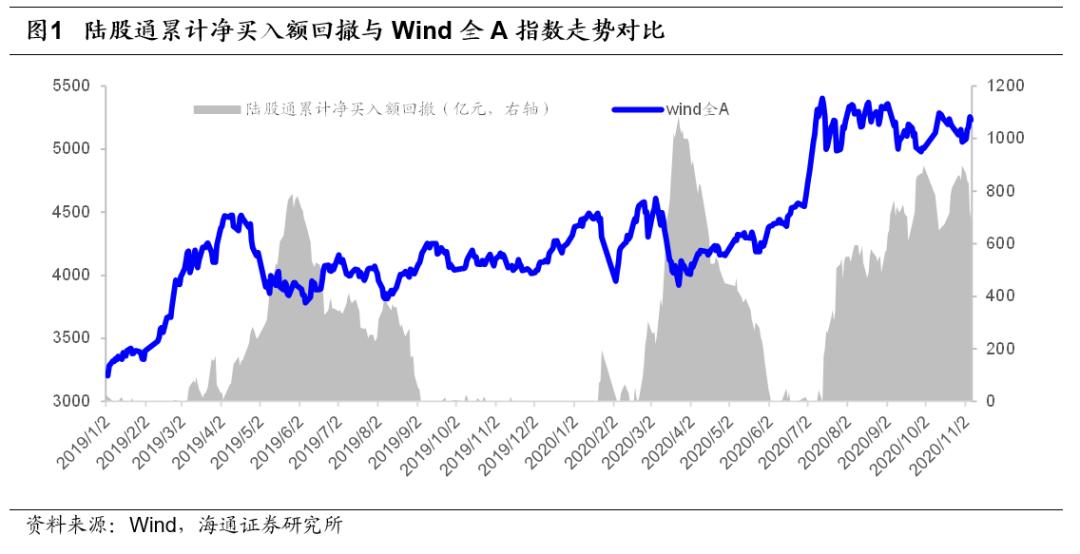 【海通金工】 风险事件即将落地,震荡上涨有望延续