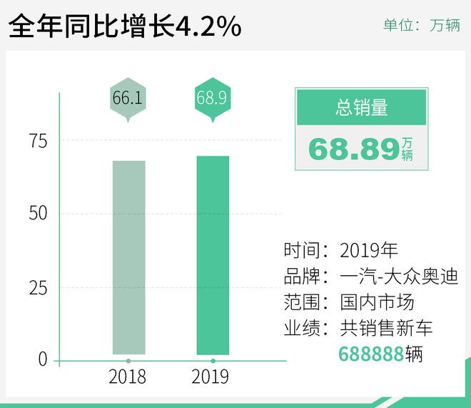 高性能和旅行车占60% 2020年奥迪将推23款新车