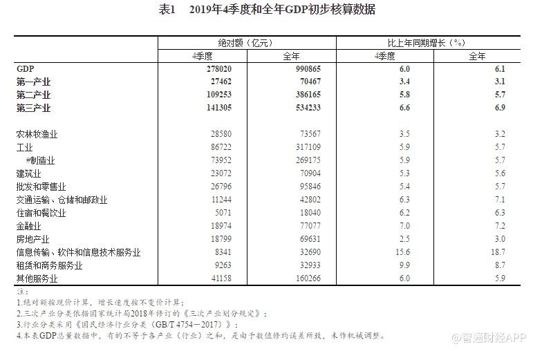 国家统计局:2019年四季度GDP27.8亿元,全年GDP同比增长6.1%