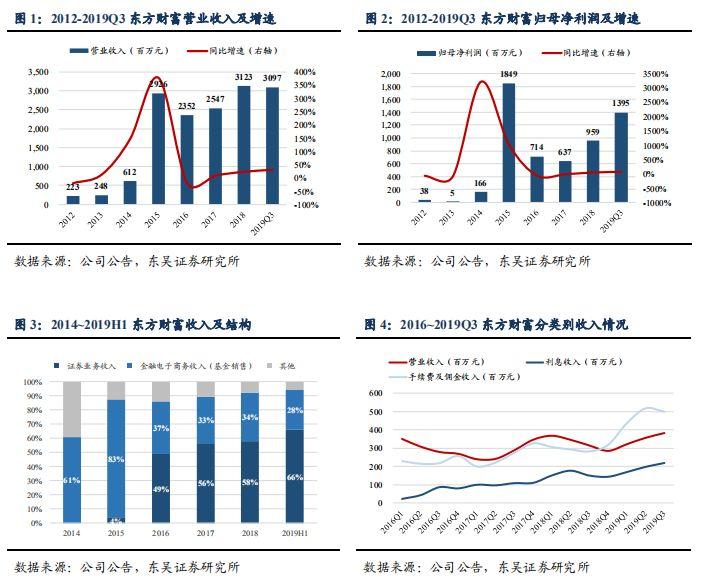 公司点评 | 东方财富:证券业务持续高增长,看好长期发展