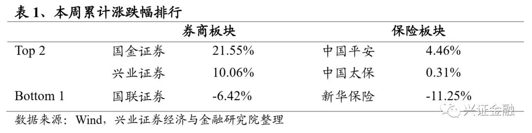 【兴证金融】非银周报(11.02-11.08):新重疾定义落地,退市机制改革将推出