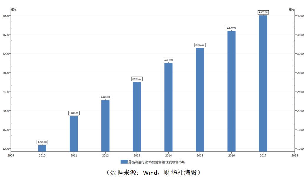 拟折价7%配股,最高净筹40亿港元,国药控股究竟缺的是啥?