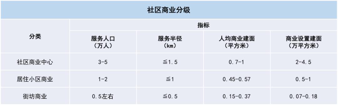社区商业:隐藏的蓝海 | 2020中国商业地产发展年度报告节选