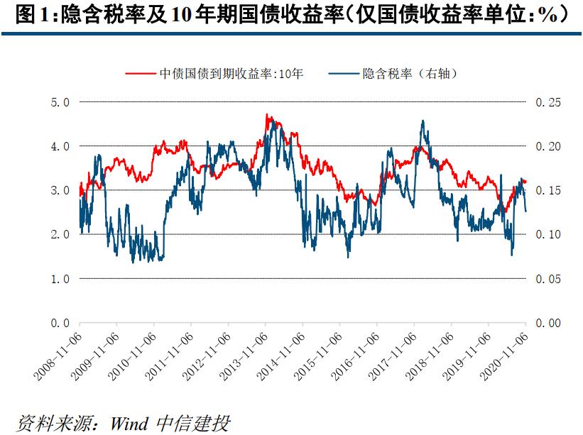 【中信建投 固收】利率债周报:资金整体回笼较多,曲线整体有所上移