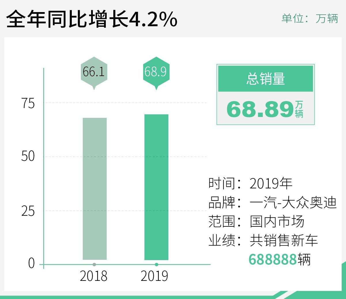 2020年奥迪将推23款新车 高性能/旅行车占60%