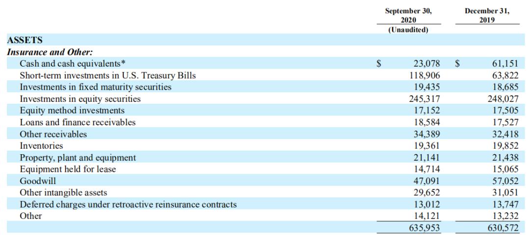 苹果三季度再为巴菲特贡献200亿美元 伯克希尔持股集中度持续提升