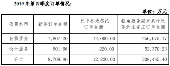 弘高创意2019年第四季度装修业务新签订单金额7807万元