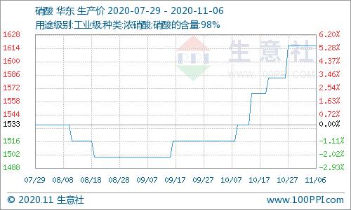 生意社:本周硝酸铵市场价格走势暂稳(11.2-11.6)