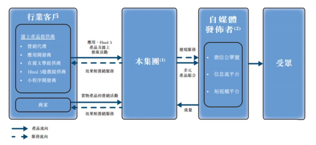 新股消息 | 乐享互动向港交所递表 为中国最大效果类自媒体营销服务提供商