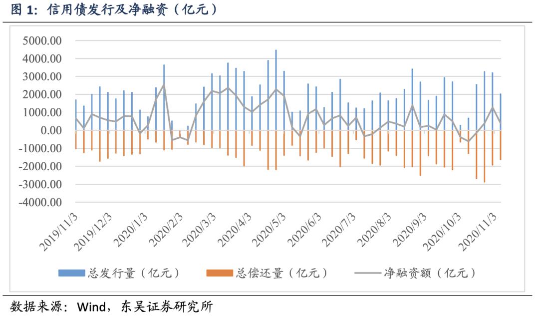 【东吴固收李勇·信用债周报】信用债收益率总体下降,信用利差收窄(2020年第42期)