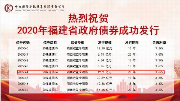 福建省水投集团2020年提前批10.8亿元专项债券成功发行