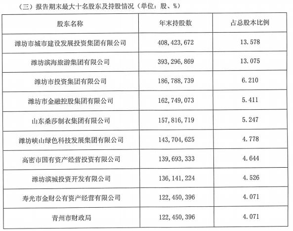 潍坊银行原行长受贿1853万被判11年半 涉明天系