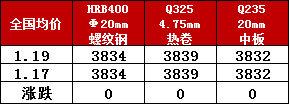 钢厂调价丨春节临近 价格无明显波动