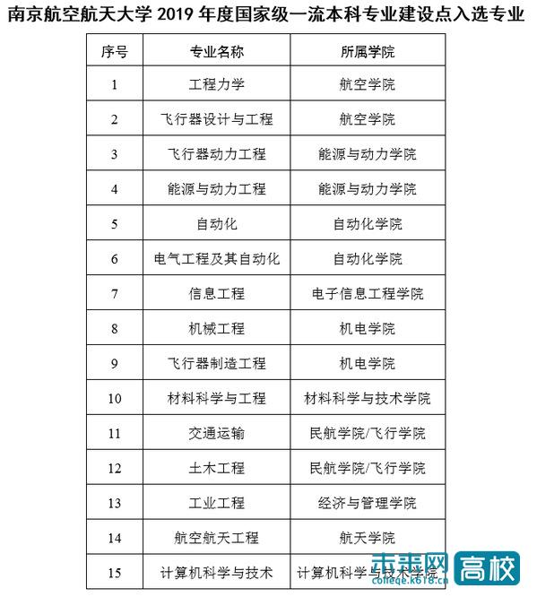 南京航空航天大学15个专业入选国家级一流本科专业建设点