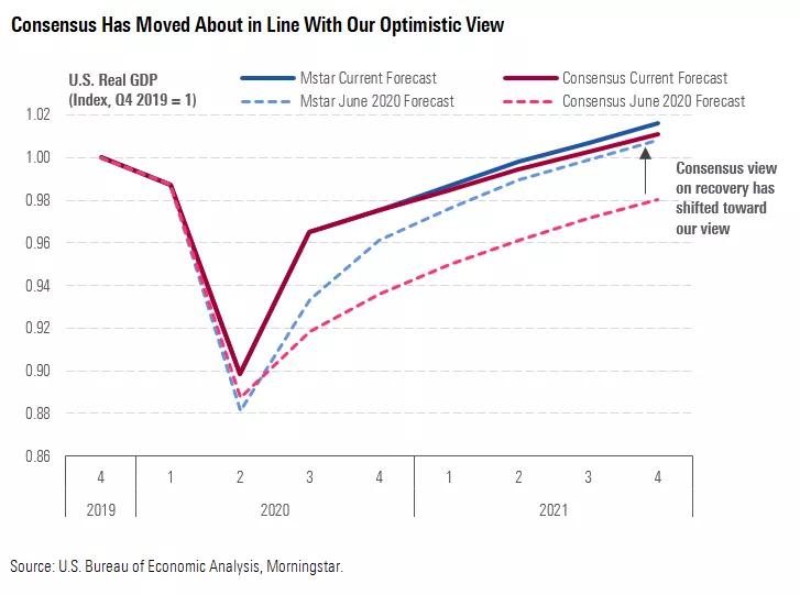 晨星:无论刺激政策出台与否,美国经济都将强劲复苏