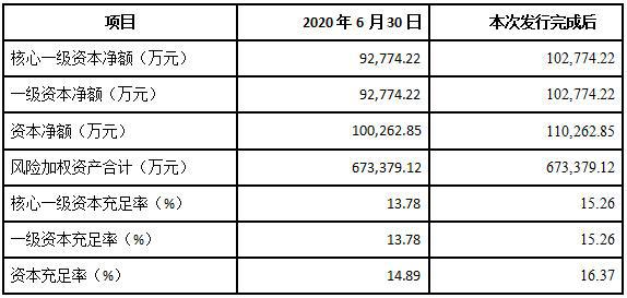 河北安国农商银行不良贷款率升至3.21% 拟定增甩不良包袱