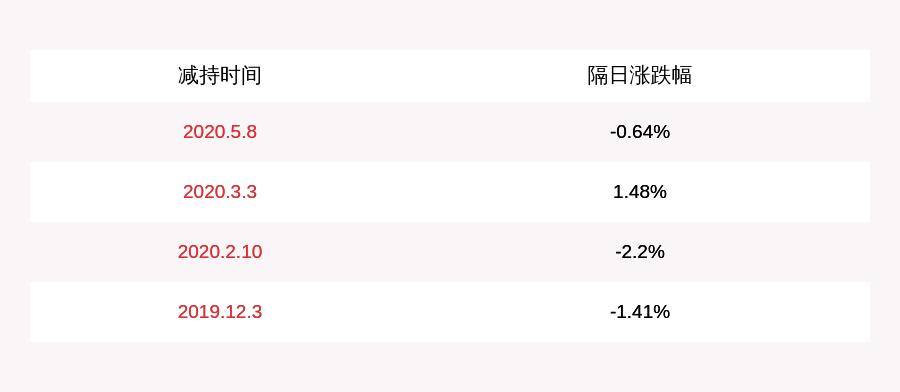 远方信息:公司董事兼副总经理郭志军拟减持公司股份