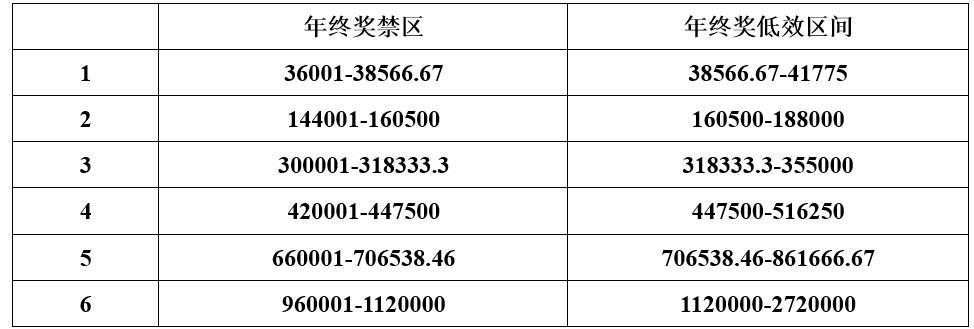 2019年仅三成白领有年终奖 上海